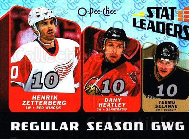 2007-08 O-Pee-Chee Stat Leaders #7 Teemu Selanne, Henrik Zetterberg, Dany Heatley<br/>2 In Stock - $3.00 each - <a href=https://centericecollectibles.foxycart.com/cart?name=2007-08%20O-Pee-Chee%20Stat%20Leaders%20%237%20Teemu%20Selanne,%20...&quantity_max=2&price=$3.00&code=650379 class=foxycart> Buy it now! </a>
